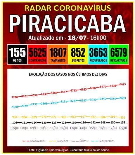 À Beira do Caos: contágio em Piracicaba segue fora de controle